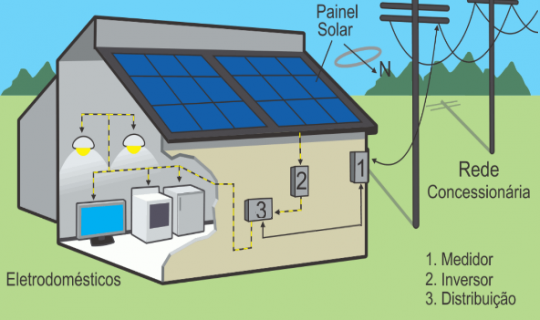 Energia_Solar_Diagrama_Como_Funciona