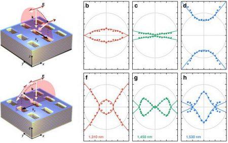 nanomaterial-termovoltaico