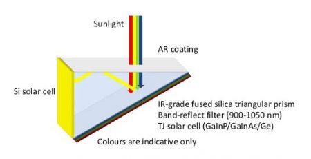 solar-prism-diagram-Coisa-de-Engenheiro