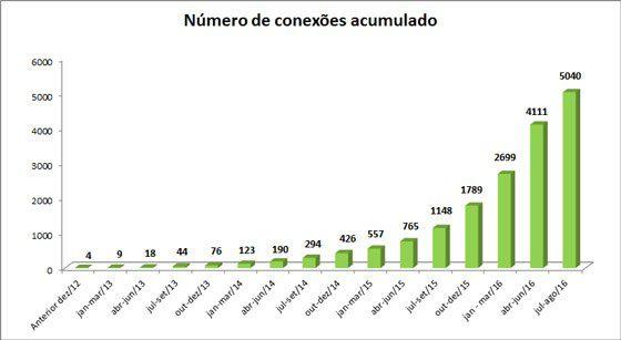 numero_de_conexoes_acumulado1